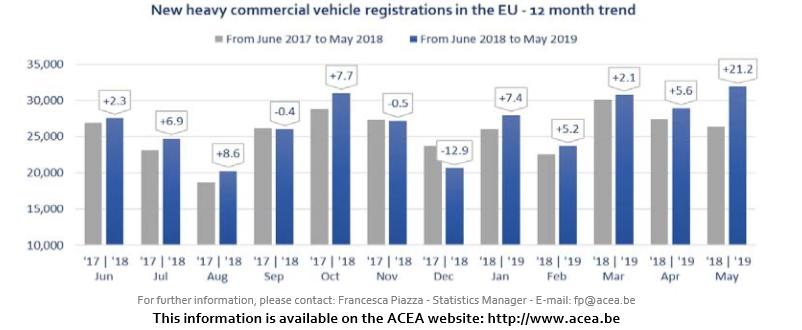 Vehicule utilitare grele noi (HCV) de 16t și peste