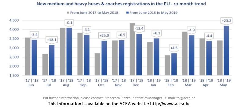 Autobuze și autocare noi medii și grele (MHBC) peste 3,5t
