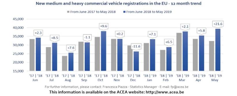 Vehicule utilitare medii și grele noi (MHCV) peste 3,5t