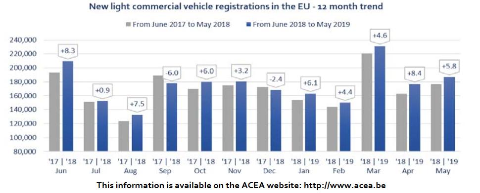 Vehicule utilitare ușoare noi (LCV) până la 3,5t